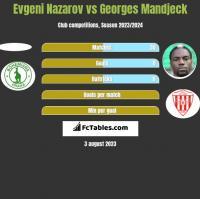 Evgeni Nazarov vs Georges Mandjeck h2h player stats