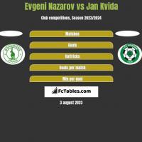 Evgeni Nazarov vs Jan Kvida h2h player stats