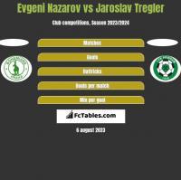 Evgeni Nazarov vs Jaroslav Tregler h2h player stats