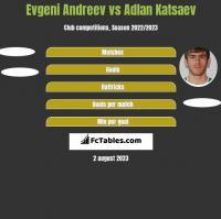 Evgeni Andreev vs Adlan Katsaev h2h player stats