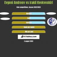 Evgeni Andreev vs Irakli Kvekveskiri h2h player stats