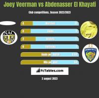 Joey Veerman vs Abdenasser El Khayati h2h player stats