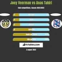 Joey Veerman vs Anas Tahiri h2h player stats