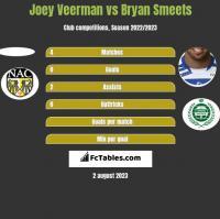 Joey Veerman vs Bryan Smeets h2h player stats