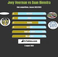 Joey Veerman vs Daan Rienstra h2h player stats