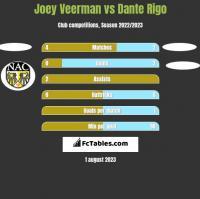 Joey Veerman vs Dante Rigo h2h player stats