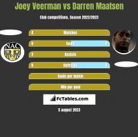 Joey Veerman vs Darren Maatsen h2h player stats