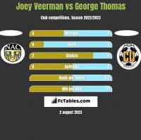 Joey Veerman vs George Thomas h2h player stats