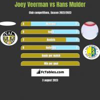 Joey Veerman vs Hans Mulder h2h player stats