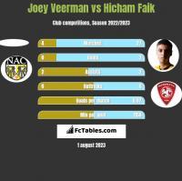 Joey Veerman vs Hicham Faik h2h player stats