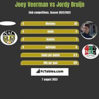 Joey Veerman vs Jordy Bruijn h2h player stats