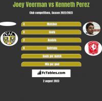 Joey Veerman vs Kenneth Perez h2h player stats