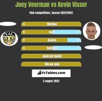 Joey Veerman vs Kevin Visser h2h player stats