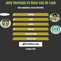 Joey Veerman vs Koen van de Laak h2h player stats