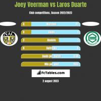 Joey Veerman vs Laros Duarte h2h player stats