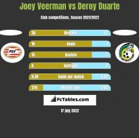 Joey Veerman vs Deroy Duarte h2h player stats