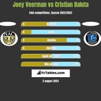 Joey Veerman vs Cristian Baluta h2h player stats