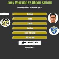 Joey Veerman vs Abdou Harroui h2h player stats