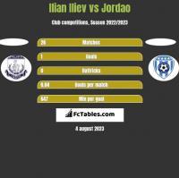 Ilian Iliev vs Jordao h2h player stats