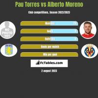 Pau Torres vs Alberto Moreno h2h player stats