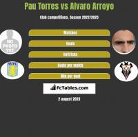 Pau Torres vs Alvaro Arroyo h2h player stats