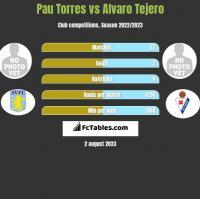 Pau Torres vs Alvaro Tejero h2h player stats
