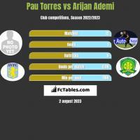 Pau Torres vs Arijan Ademi h2h player stats