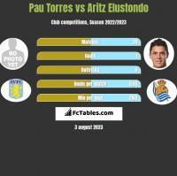 Pau Torres vs Aritz Elustondo h2h player stats
