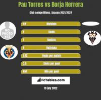 Pau Torres vs Borja Herrera h2h player stats