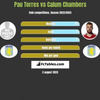 Pau Torres vs Calum Chambers h2h player stats
