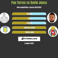 Pau Torres vs David Junca h2h player stats