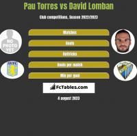 Pau Torres vs David Lomban h2h player stats