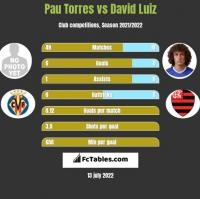 Pau Torres vs David Luiz h2h player stats