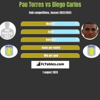 Pau Torres vs Diego Carlos h2h player stats