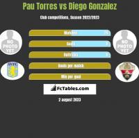 Pau Torres vs Diego Gonzalez h2h player stats