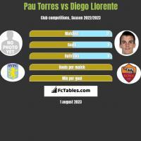 Pau Torres vs Diego Llorente h2h player stats