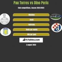 Pau Torres vs Dino Peric h2h player stats