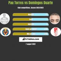 Pau Torres vs Domingos Duarte h2h player stats