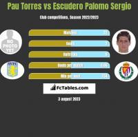 Pau Torres vs Escudero Palomo Sergio h2h player stats