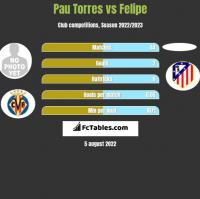 Pau Torres vs Felipe h2h player stats