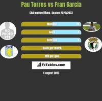 Pau Torres vs Fran Garcia h2h player stats
