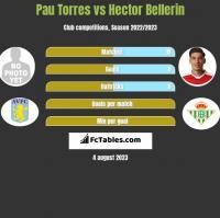 Pau Torres vs Hector Bellerin h2h player stats