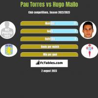 Pau Torres vs Hugo Mallo h2h player stats