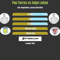 Pau Torres vs Inigo Lekue h2h player stats