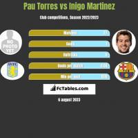 Pau Torres vs Inigo Martinez h2h player stats