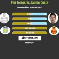 Pau Torres vs Jaume Costa h2h player stats