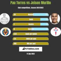 Pau Torres vs Jeison Murillo h2h player stats
