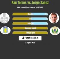 Pau Torres vs Jorge Saenz h2h player stats