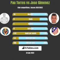 Pau Torres vs Jose Gimenez h2h player stats