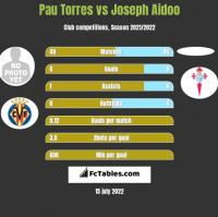 Pau Torres vs Joseph Aidoo h2h player stats